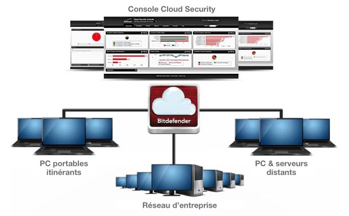 Bitdefender - Console Cloud Security
